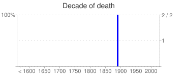 Decade of death
